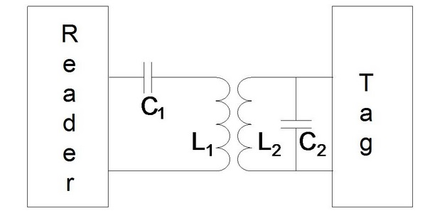 Parallel and Series LC circuits