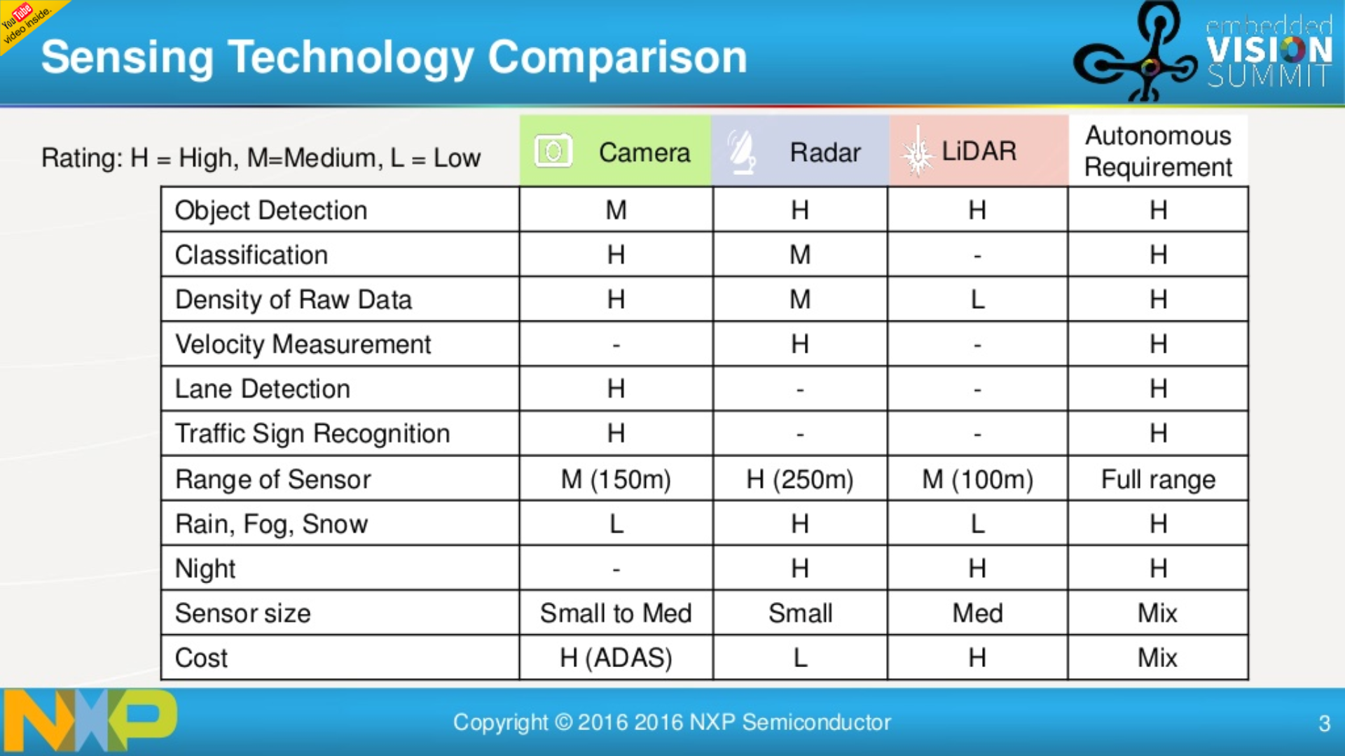 Sensing Technology Comparison