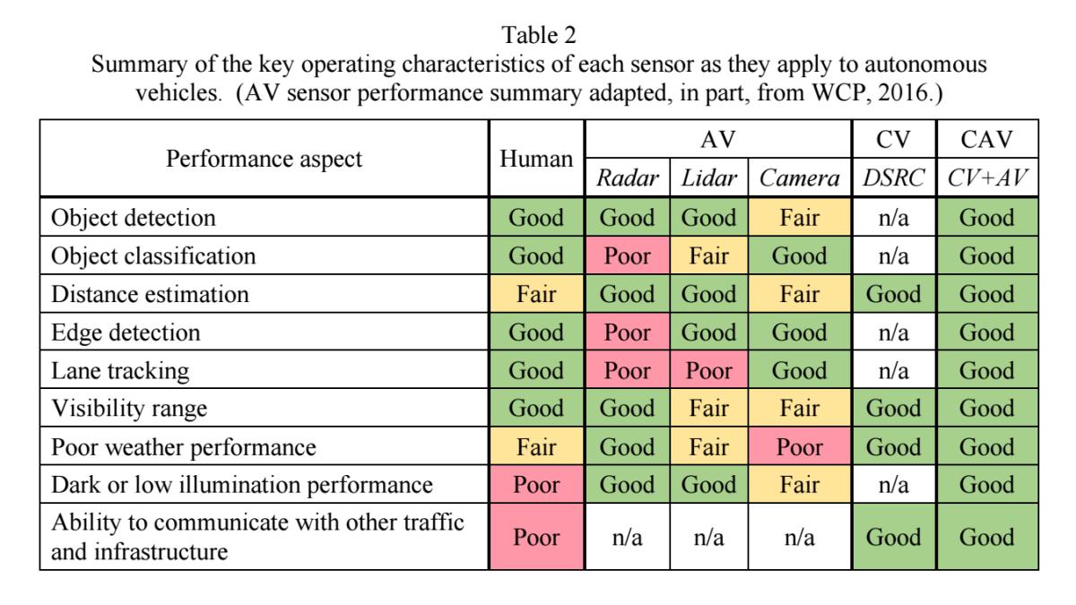 AV Sensors Comparison